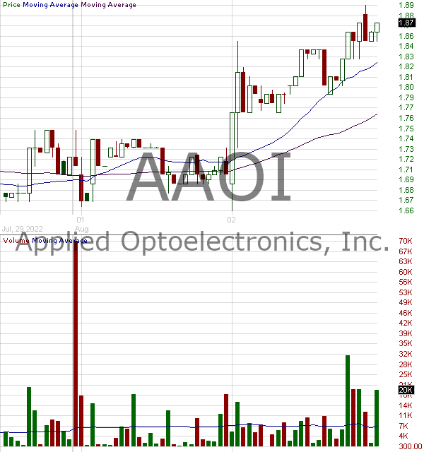 AAOI - Applied Optoelectronics Inc. 15 minute intraday candlestick chart with less than 1 minute delay