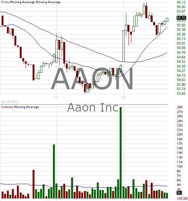 AAON - AAON Inc. 15 minute intraday candlestick chart with less than 1 minute delay