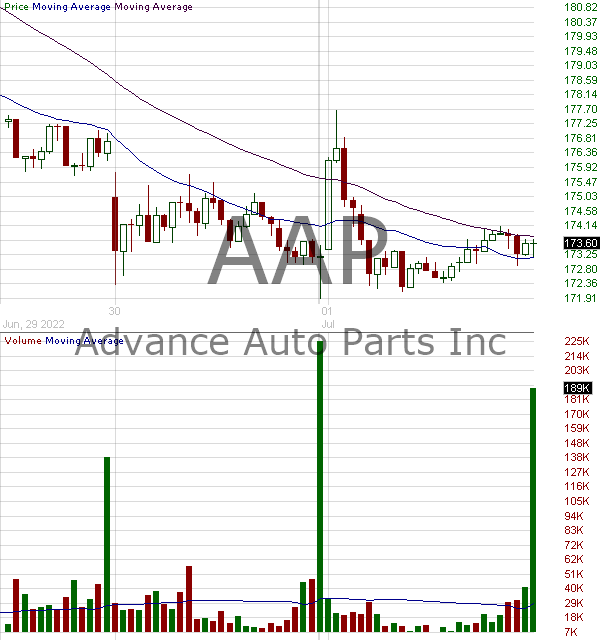 AAP - Advance Auto Parts Inc W-I 15 minute intraday candlestick chart with less than 1 minute delay
