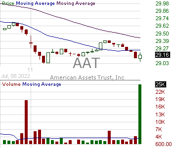 AAT - American Assets Trust Inc. 15 minute intraday candlestick chart with less than 1 minute delay