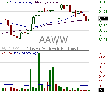AAWW - Atlas Air Worldwide Holdings 15 minute intraday candlestick chart with less than 1 minute delay