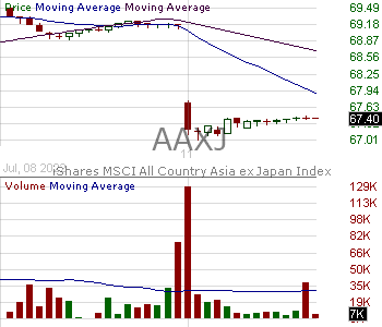 AAXJ - iShares MSCI All Country Asia ex Japan Index Fund 15 minute intraday candlestick chart with less than 1 minute delay