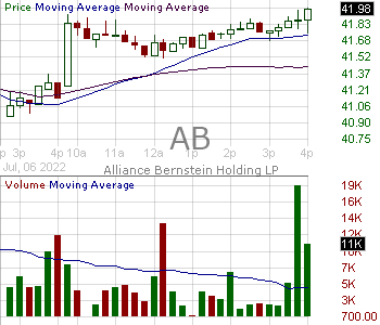 AB - AllianceBernstein Holding L.P. Units 15 minute intraday candlestick chart with less than 1 minute delay