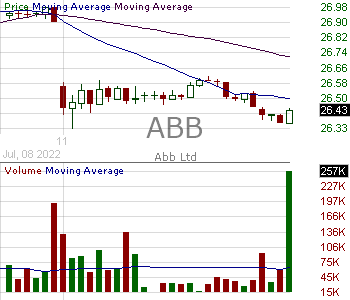 ABB - ABB Ltd 15 minute intraday candlestick chart with less than 1 minute delay