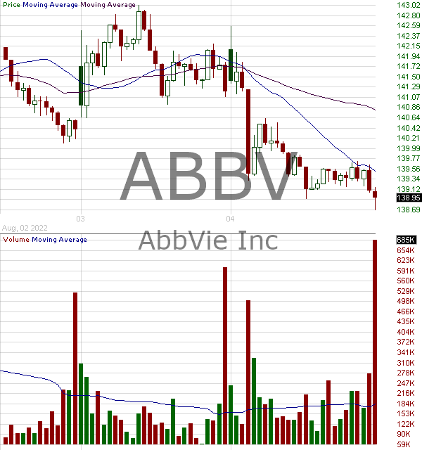 ABBV - AbbVie Inc. 15 minute intraday candlestick chart with less than 1 minute delay