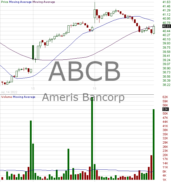 ABCB - Ameris Bancorp 15 minute intraday candlestick chart with less than 1 minute delay