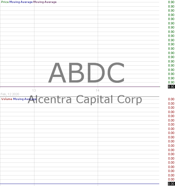 ABDC - Alcentra Capital Corp. 15 minute intraday candlestick chart with less than 1 minute delay
