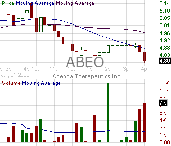 ABEO - Abeona Therapeutics Inc. 15 minute intraday candlestick chart with less than 1 minute delay