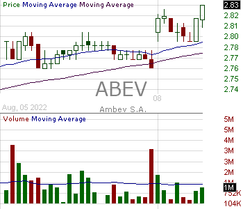 ABEV - Ambev S.A. American Depositary Shares (Each representing 1 Common Share) 15 minute intraday candlestick chart with less than 1 minute delay