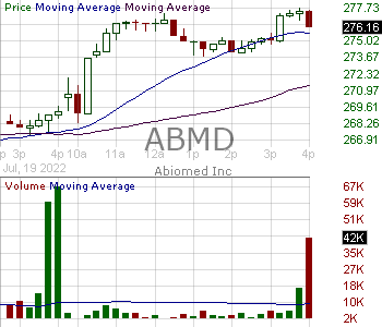 ABMD - ABIOMED Inc. 15 minute intraday candlestick chart with less than 1 minute delay