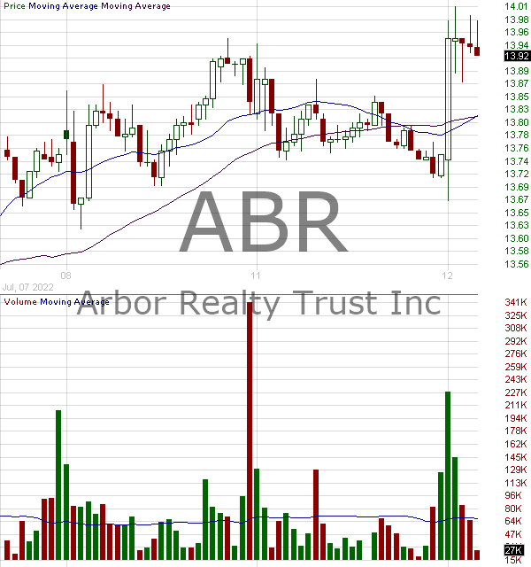 ABR - Arbor Realty Trust 15 minute intraday candlestick chart with less than 1 minute delay