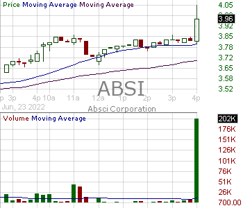 ABSI - Absci Corporation 15 minute intraday candlestick chart ~15 minute delay