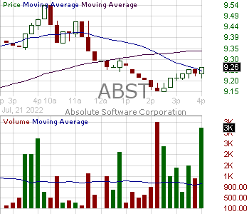 ABST - Absolute Software Corporation 15 minute intraday candlestick chart ~15 minute delay