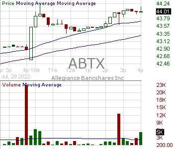 ABTX - Allegiance Bancshares Inc. 15 minute intraday candlestick chart with less than 1 minute delay