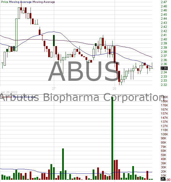 ABUS - Arbutus Biopharma Corporation 15 minute intraday candlestick chart with less than 1 minute delay