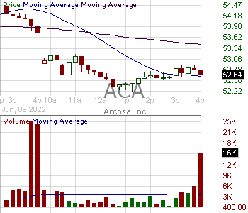 ACA - Arcosa Inc.  15 minute intraday candlestick chart with less than 1 minute delay