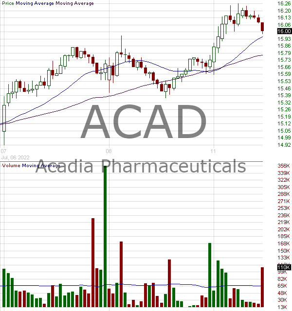 ACAD - ACADIA Pharmaceuticals Inc. 15 minute intraday candlestick chart with less than 1 minute delay