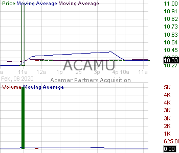ACAMU - Acamar Partners Acquisition Corp. - Units 15 minute intraday candlestick chart with less than 1 minute delay