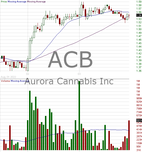 ACB - Aurora Cannabis Inc. Common Shares 15 minute intraday candlestick chart with less than 1 minute delay