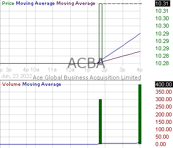 ACBA - Ace Global Business Acquisition Limited 15 minute intraday candlestick chart ~15 minute delay