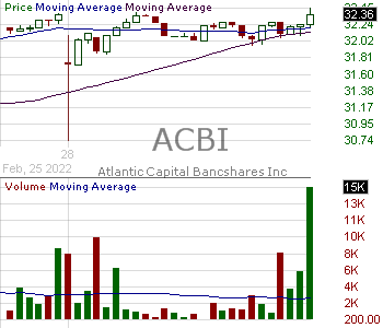 ACBI - Atlantic Capital Bancshares Inc. 15 minute intraday candlestick chart with less than 1 minute delay