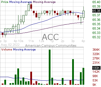 ACC - American Campus Communities Inc 15 minute intraday candlestick chart with less than 1 minute delay