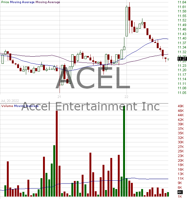 ACEL - Accel Entertainment Inc.  15 minute intraday candlestick chart with less than 1 minute delay