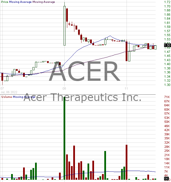 ACER - Acer Therapeutics Inc. 15 minute intraday candlestick chart with less than 1 minute delay