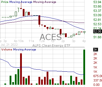 ACES - ALPS Clean Energy ETF 15 minute intraday candlestick chart with less than 1 minute delay