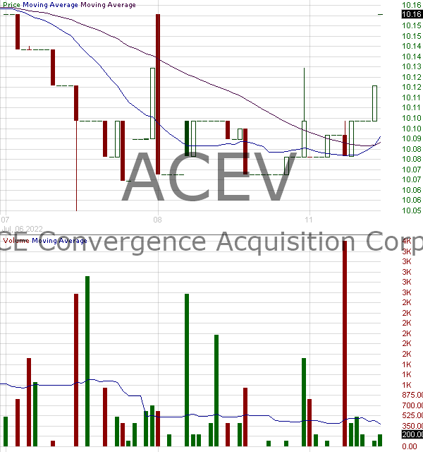 ACEV - ACE Convergence Acquisition Corp. Ordinary Shares 15 minute intraday candlestick chart with less than 1 minute delay