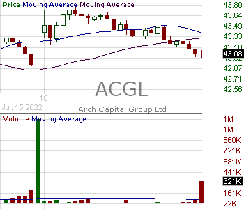 ACGL - Arch Capital Group Ltd. 15 minute intraday candlestick chart with less than 1 minute delay