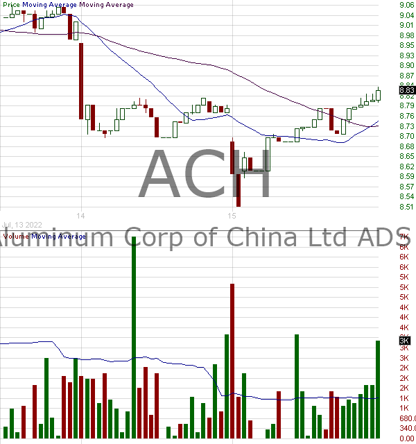 ACH - Aluminum Corporation of China Limited American Depositary Shares 15 minute intraday candlestick chart with less than 1 minute delay