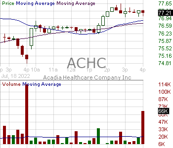 ACHC - Acadia Healthcare Company Inc. 15 minute intraday candlestick chart with less than 1 minute delay