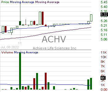 ACHV - Achieve Life Sciences Inc. 15 minute intraday candlestick chart with less than 1 minute delay