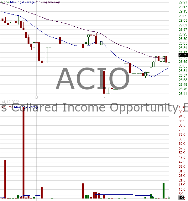 ACIO - ETF Series Solutions Aptus Collared Income Opportunity 15 minute intraday candlestick chart with less than 1 minute delay