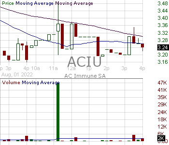 ACIU - AC Immune SA 15 minute intraday candlestick chart with less than 1 minute delay