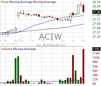 ACIW - ACI Worldwide Inc. 15 minute intraday candlestick chart with less than 1 minute delay