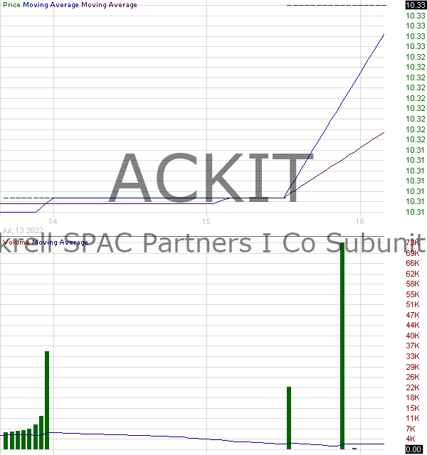 ACKIT - Ackrell SPAC Partners I Co. - Subunits 15 minute intraday candlestick chart with less than 1 minute delay