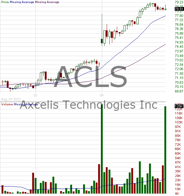 ACLS - Axcelis Technologies Inc. 15 minute intraday candlestick chart with less than 1 minute delay