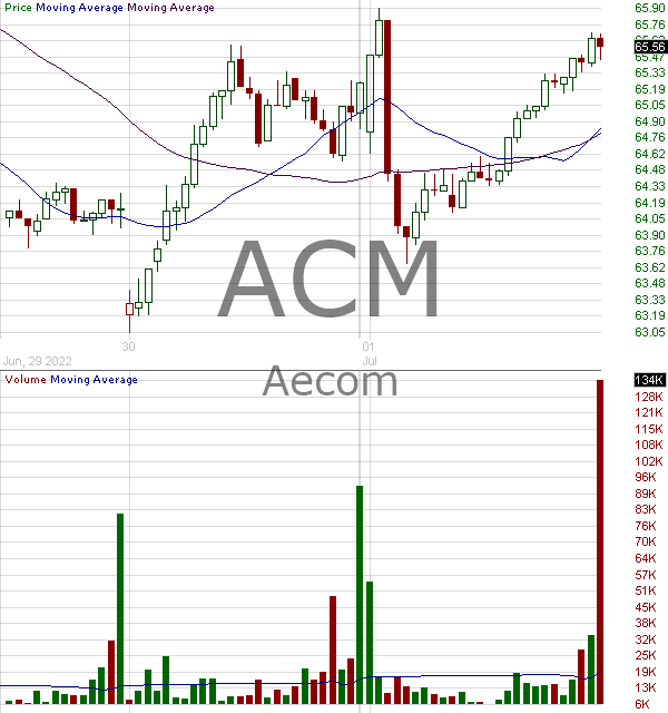 ACM - AECOM 15 minute intraday candlestick chart with less than 1 minute delay