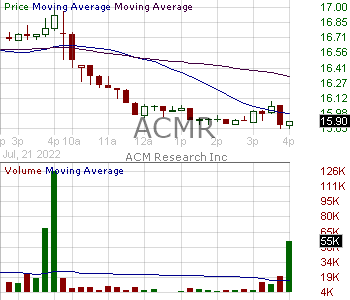 ACMR - ACM Research Inc. 15 minute intraday candlestick chart with less than 1 minute delay