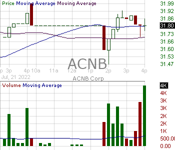 ACNB - ACNB Corporation 15 minute intraday candlestick chart with less than 1 minute delay