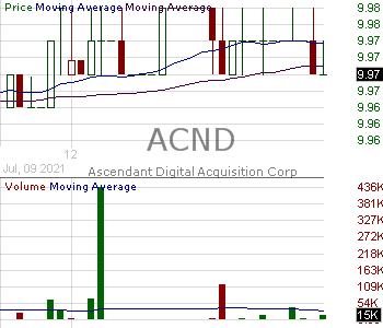 ACND - Ascendant Digital Acquisition Corp. Class A Ordinary Shares 15 minute intraday candlestick chart with less than 1 minute delay