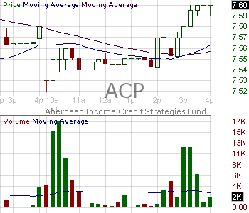 ACP - Aberdeen Income Credit Strategies Fund Common Shares 15 minute intraday candlestick chart with less than 1 minute delay