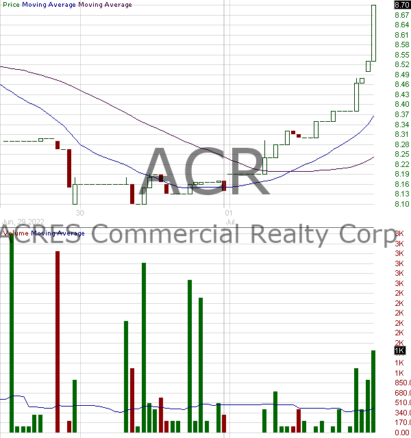 ACR - ACRES Commercial Realty Corp. 15 minute intraday candlestick chart with less than 1 minute delay