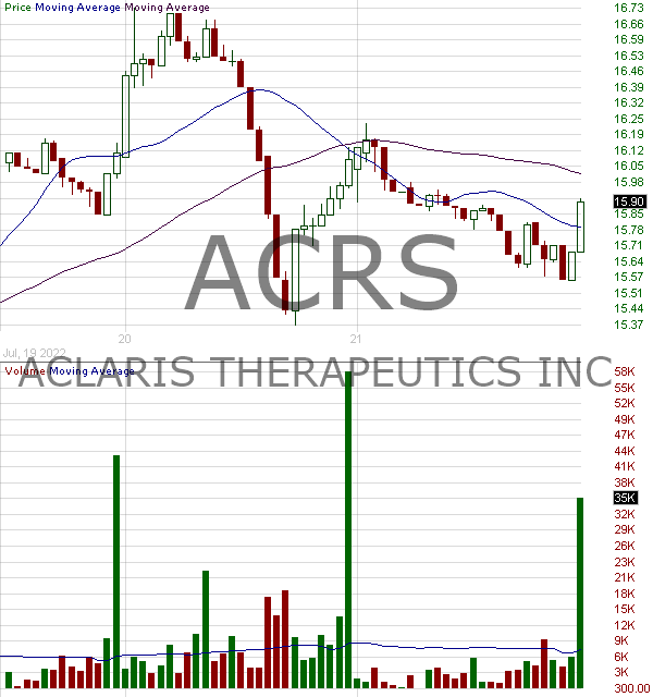ACRS - Aclaris Therapeutics Inc. 15 minute intraday candlestick chart with less than 1 minute delay
