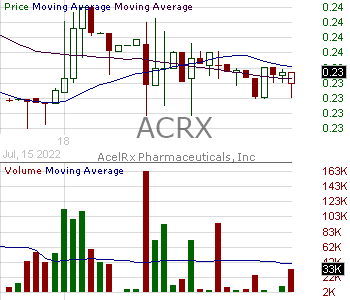 ACRX - AcelRx Pharmaceuticals Inc. 15 minute intraday candlestick chart with less than 1 minute delay