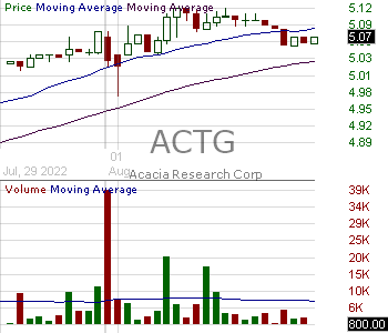 ACTG - Acacia Research Corporation 15 minute intraday candlestick chart with less than 1 minute delay