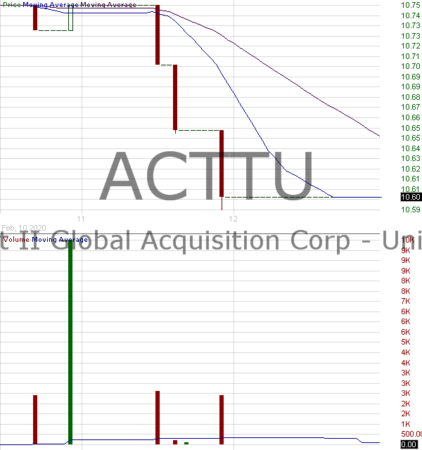 ACTTU - Act II Global Acquisition Corp. - Unit 15 minute intraday candlestick chart with less than 1 minute delay