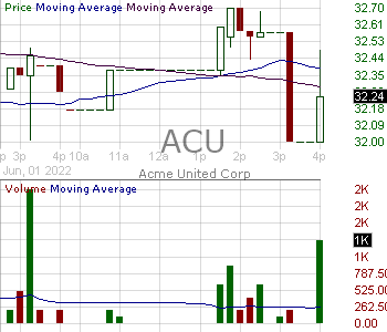 ACU - Acme United Corporation. 15 minute intraday candlestick chart with less than 1 minute delay